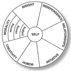 Morality Mandala