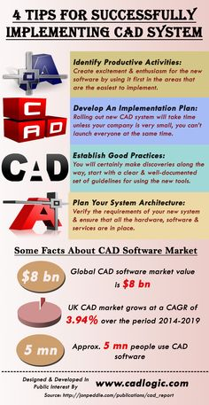 This infographic provide information on 4 Tips For Successfully Implementing CAD System. For more info please visit: http://www.cadlogic.com