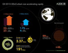 Q3 2013: DDoS Attack Size Accelerating Rapidly (Source: Arbor Networks ATLAS data)