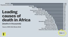 Doodsoorzaken in 2012 in Afrika afgezet tegen het aantal slachtoffers van Ebola in 2014