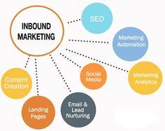 Tudo o que você precisa saber, passo-a-passo, para criar uma campanha de #inboundmarketing