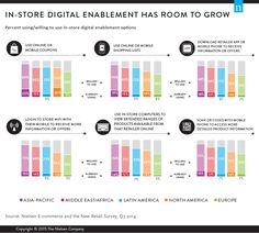 Savvy In-Store Solutions Drive Digital-Minded Consumers