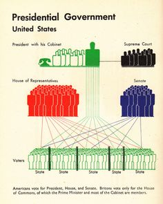 Politics explained in vintage infographics by Otto Neurath, father of ISOTYPE, the pictogram visual language that gave rise to modern infographics.