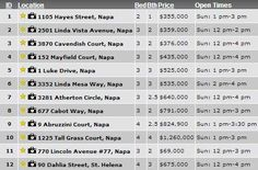 Napa Valley Sunday Open Houses December 16, 2012  If I can help you find the perfect Napa Valley property, please email me