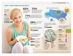 First Time Home Buyer Infographic Real Estate Statistics http://www.property-action.com