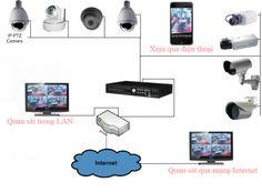 Lắp đặt Camera giám sát tai khu vực Bắc Ninh