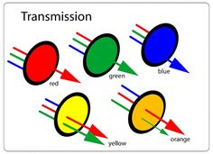 Transmission filters, with a nice, concise explanation of which colours reflect/transmit what