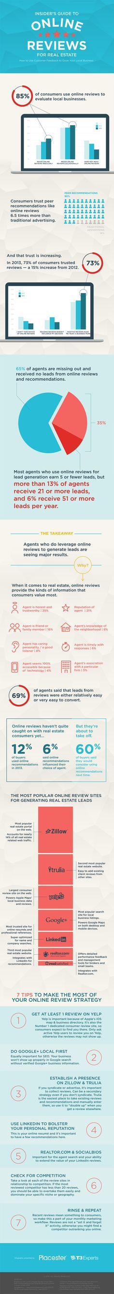 [Infographic] Insider's Guide to Online Reviews for Real Estate: How to Use Customer Feedback to Grow Your Local Business