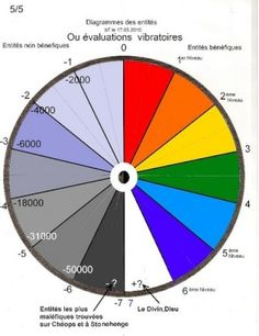 Cadrans des couleurs en radiesthésie