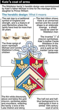 Coat of Arms for Kate Middleton