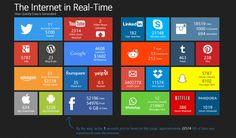 Estimación de datos de la actividad en los sitios más populares de la red. Internet en tiempo real.