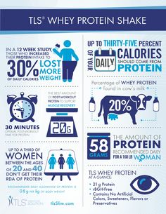 Most #women don't have enough protein in their diet. Those that consume more protein lose more #weight. #Protein aids in muscle recovery. #TLS #Whey Protein Shake #fitness #nutrition #infographic.