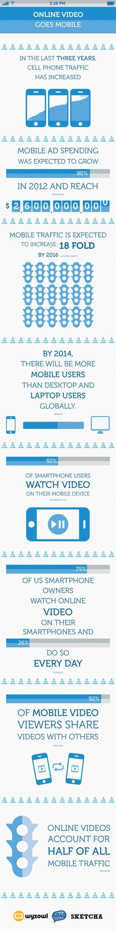 Online Video Goes Mobile - Viral In Nature | Propel Marketing