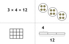 """PUFM 1.5 Multiplication, Part 2: """"Multiplication is taught and explained using three models. Again, it is important for understanding that students see all three models early..."""""""