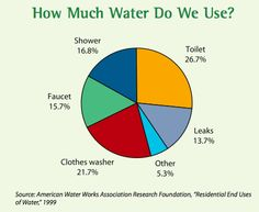 25 Ways To Save Water, Money, and the Environment