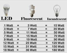 e-luminous applications: LED: μικρή ισχύς , μεγαλύτερη απόδοση