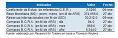 #Indicadores monetarios #Argentina via www.researchfortraders.com