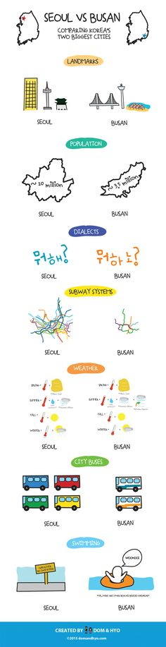 Seoul and Busan are often compared to each other mainly for the simple fact that they are South Korea's two largest cities. Learn Basic Korean, Korean Holidays, Korean Lessons, Spanish Lessons, Learning Spanish, Learn Hangul, Korean Words, Speak Korean, Korean Phrases