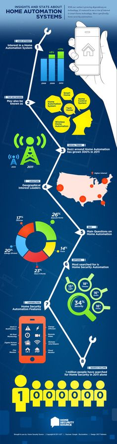 Insights and Stats About Home Automation Systems [INFOGRAPHIC]