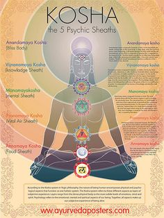 the 5 Koshas | the 5 Koshas are layers of the mind, body and… | Flickr