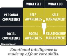 emotional intelligence four core skills self-awareness self-management social awareness relationship management High Emotional Intelligence, Business Intelligence, Social Awareness, Self Awareness, Leadership Quotes, Education Quotes, Teamwork Quotes, Leader Quotes, Intelligent People