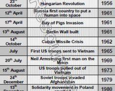 world history timeline poster download