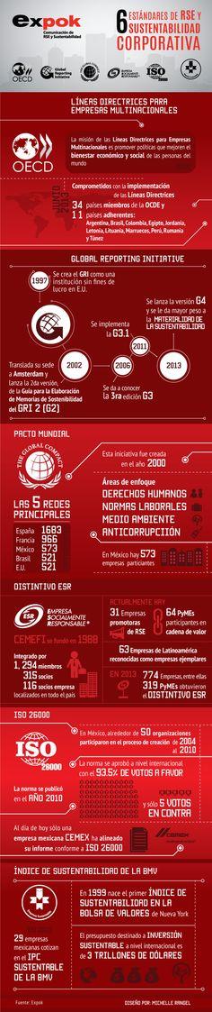 31_6 estándares de la Responsabilidad Social Empresarial #infografia #infographic