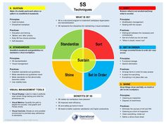 The 5S Poster depicts the meaning, principles and practices of an organized, standardized and productive workplace. The poster comes in two themes: color and monochrome. Formatted in PDF and in editable PPTX, the poster can be easily printed on an A3-sized paper. The poster complements the \'5S Techniques\' and \'5S for the Office\' training presentation materials. It is an effective tool that can be printed and distributed to attendees of your 5S awareness or workshop session. It serves as… Workplace Productivity, Visual Management, Office Training, Operational Excellence, Distinguish Between, What Is Need, Business Presentation, Meant To Be