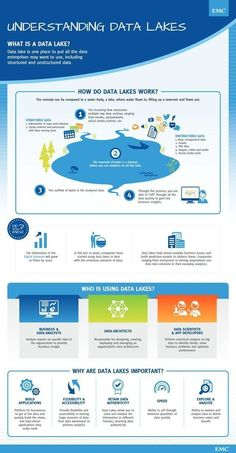 Understanding data lakes - what is a data lake and how do data lakes work - infographic by EMC discover powerful strategies in social media and digital marketing Big Data, Master Data Management, It Management, Project Management, Data Science, Blockchain, Architect Data, Data Architecture, Business Architecture