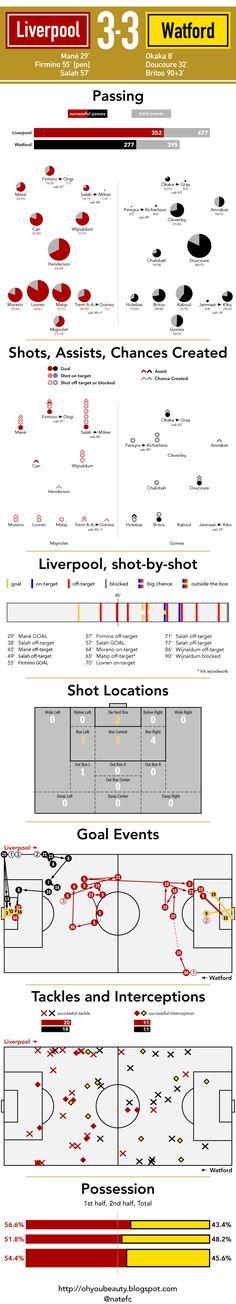 ♠ August 12, 2017 - Watford 3 - 3 #LFC #Stats #Analysis #Infographhic #BPL