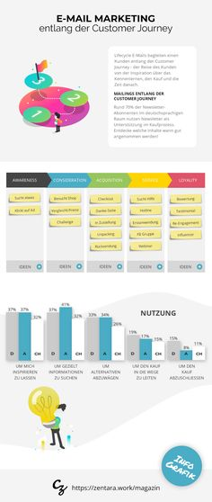 E-Mail Marketing entlang der Customer Journey [Infografik] E-mail Marketing, Online Marketing, Journey, Map, Inspiration, Content, Getting To Know, Infographic, Biblical Inspiration