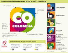 Potenciadores de la marca Colombia, con video