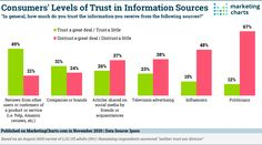 More Americans Say They Trust Info from TV Ads Than from Influencers Tv Ads, Marketing Program, Support Small Business, Influencer Marketing, Read More, Charts, Infographic, Trust, Social Media
