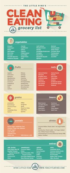 Clean Eating Grocery List Graphic | The Little Pine