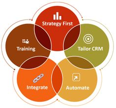 How can your business improve? Run smoother with our CRM. #CRM #BusinessStartUps #CRM2015  #ROI Read more...http://www.managedlogix.com/our-crm-system-lets-you-pay-attention-to-details/ …