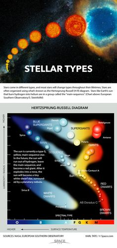 How to Tell Star Types Apart (Infographic) -- Stars come in different types, and most stars will change types throughout their lifetimes. Stars are often organized using what's known as the Hertzsprung-Russell (H-R) diagram.