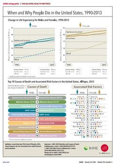 Nice graphic from JAMA to see the change in life expectancy over time, cause of death, and risk factors.