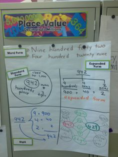 Mappy Hour- Place Value | Thinking Maps Blog posting.