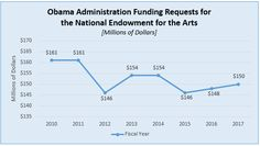 Obama Administration Funding Requests for the NEA