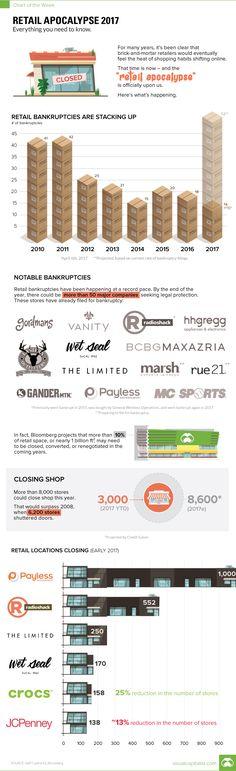 Visualizing America's Retail Apocalypse | Zero Hedge