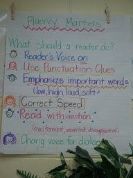 Buggy for Second Grade: Reading Fluency anchor chart