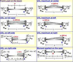 Fixed Beam Bending Moment Calculator is a free online calculator that can be applied to estimate Fixed-end Moments (FEM), Bending Moment. Civil Engineering Design, Civil Engineering Construction, Mechanical Engineering Design, Engineering Science, Engineering Technology, Construction Design, Chemical Engineering, Energy Technology, Electrical Engineering