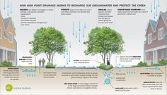 stormwater management diagram - Google Search