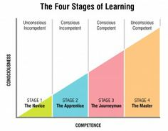 Stages of mastery in a learning context