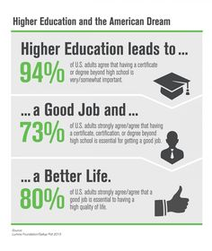 Teacher Resource: Higher Education and the American Dream Infographic. Developing ideas of what makes up the American Dream.