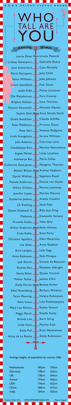 According to this chart, I am Mata Hari tall. :) I am also about as tall as the average man in the United States.