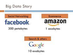 Facebook stores approximately 300 PETABYTES of user data on its servers. #interesting #fact #profbaimages #amazonfba
