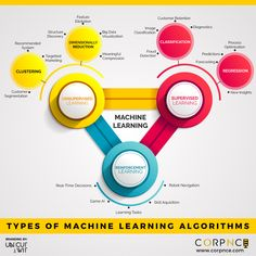 Machine Learning Course in Bangalore - Learn Machine Learning from Industry experts and researchers. We offer Machine Learning Training in Bangalore at affordable prices. Corpnce ranks among the best Machine Learning Institute in Bangalore. Machine Learning Training, Machine Learning Course, Machine Learning Deep Learning, Learning Courses, Computer Programming, Computer Science, Python Programming, Programming Languages, Machine Learning Artificial Intelligence