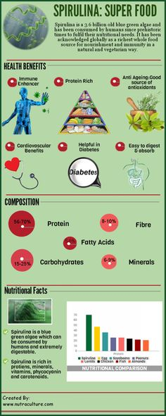 Why They Call Spirulina A Superfood - InfographicsPedia