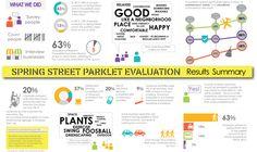 Study: Downtown L.A. Parklets Improve Community, Quality of Life